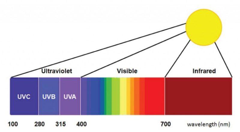 ผลการค้นหารูปภาพสำหรับ UVA