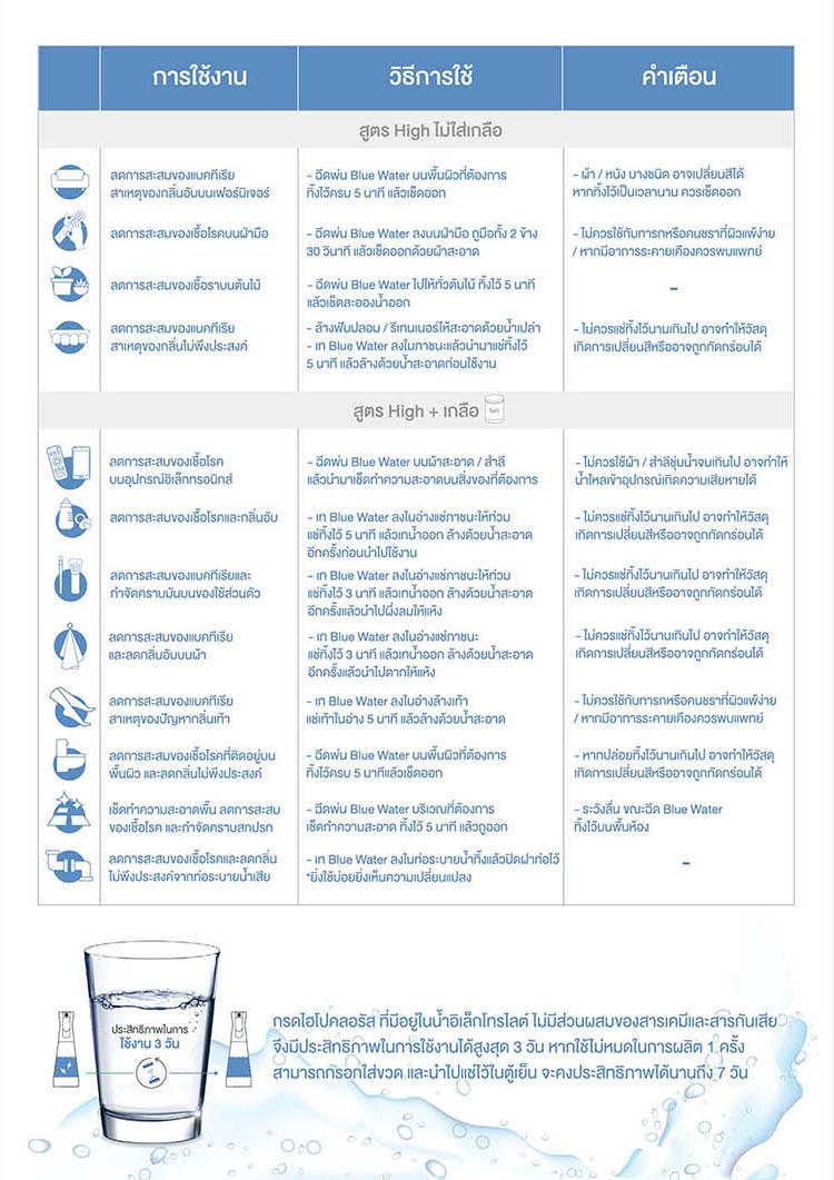 คู่มือผลิตน้ำอิเล็กโทรไลต์ Blue Water